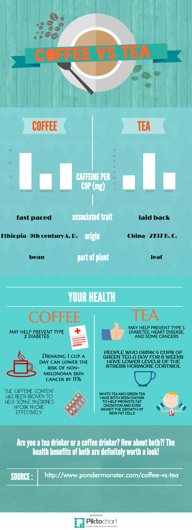 coffee vs tea